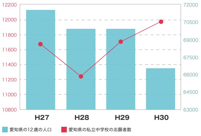 2018年(愛知県)志願者と12歳人口