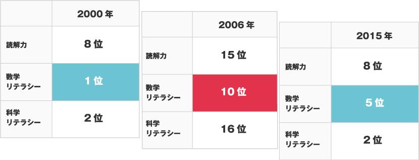 PISA OECD 15歳児対象の学習到達度調査 日本の順位